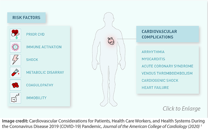 Cardiac Risk Complications and COVID-19