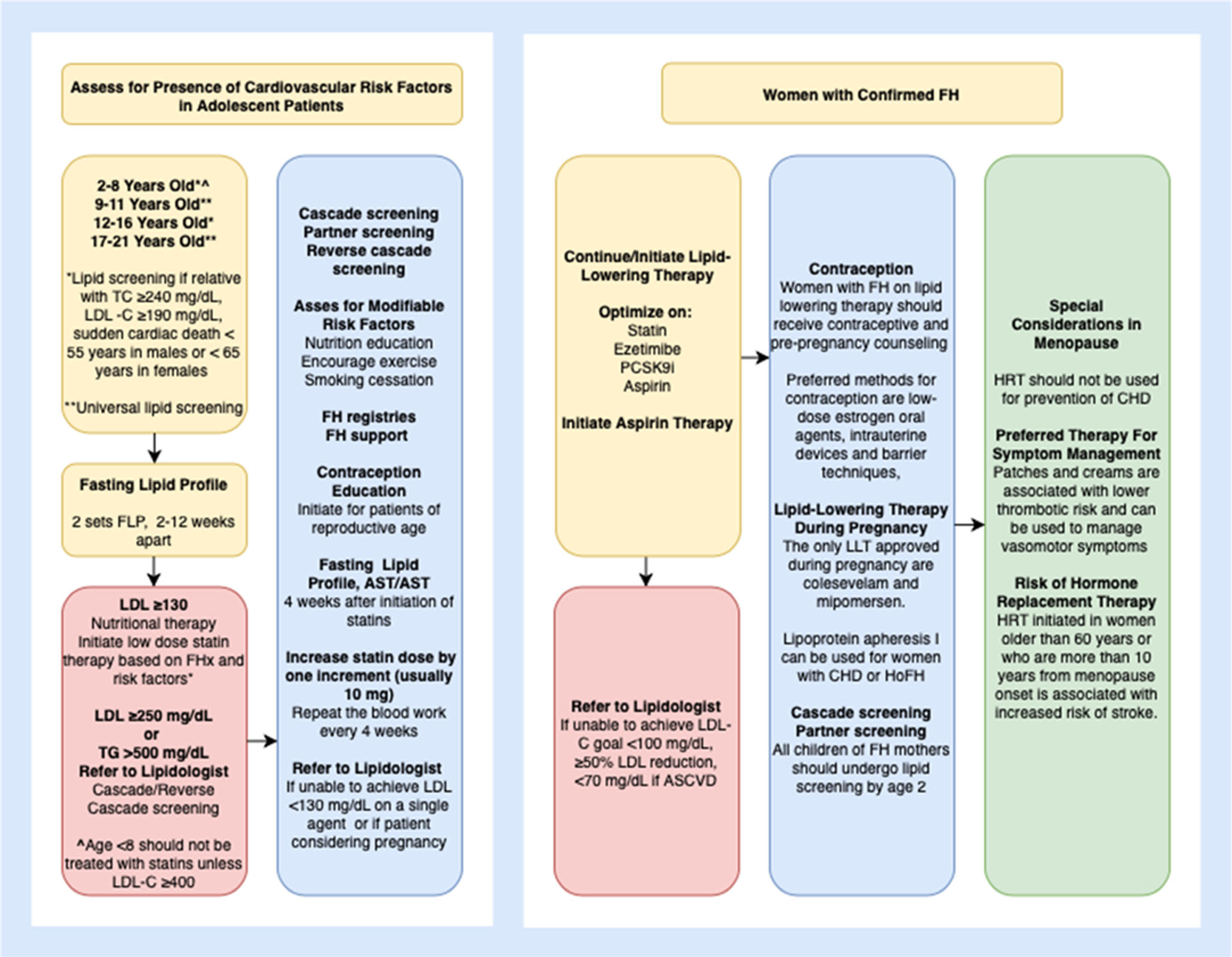 flow chart of treatment considerations for women with FH