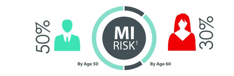 FH-MI-risk-by-age-infographic