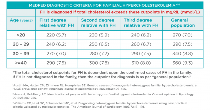 fhf_web_diagnosticcriteria_table3_v3_1-2017
