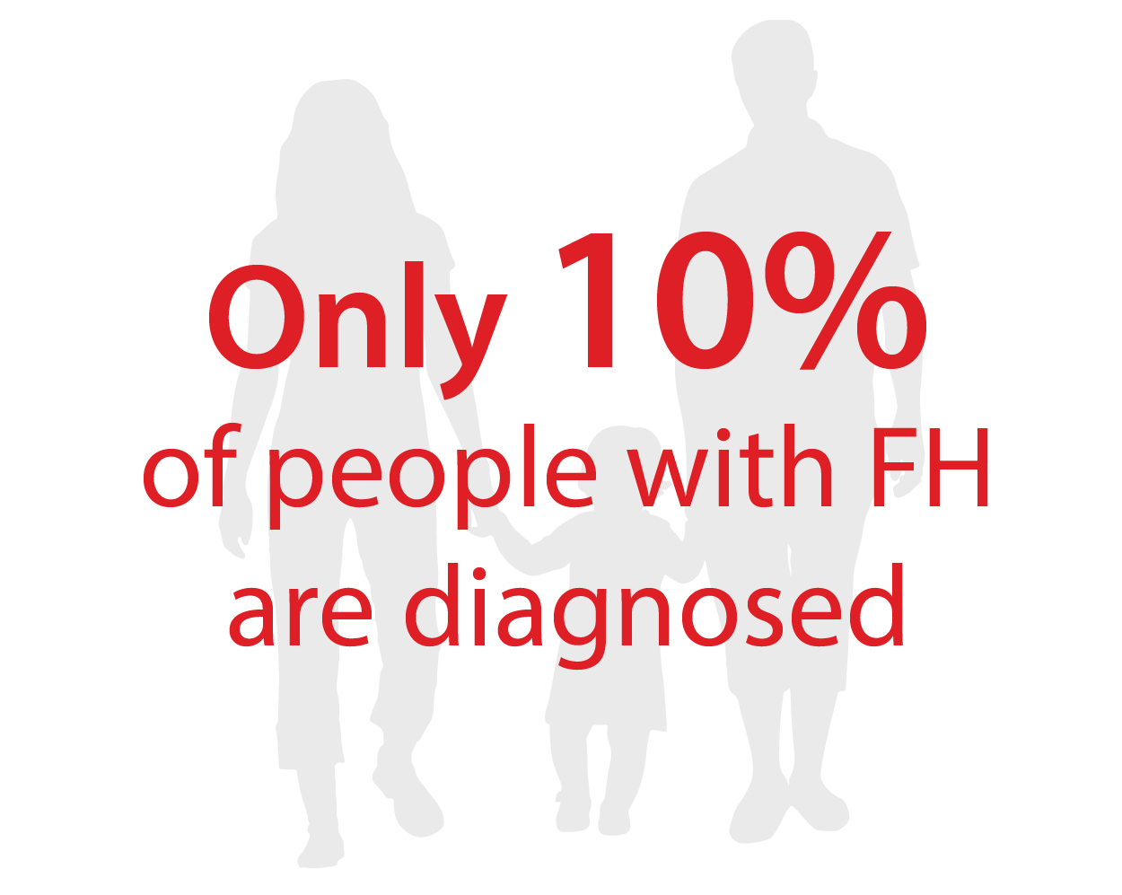 FH is a life-threatening genetic condition that causes premature heart disease