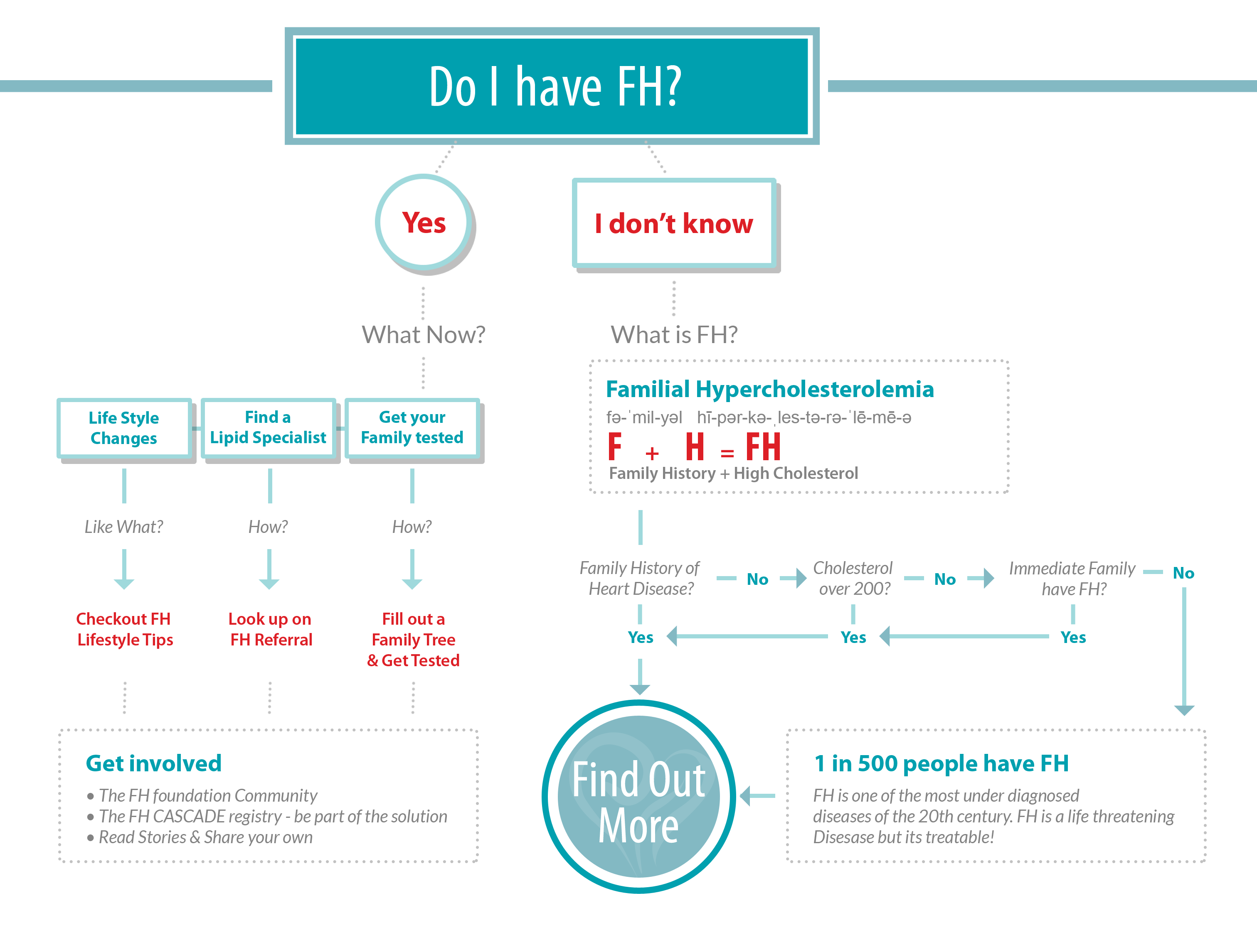 Flow chart the fh foundation nvjuhfo Choice Image