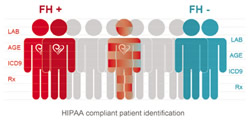 HIPAA compliant patient identification
