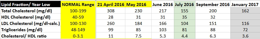 My numbers, since April 2016, which was the last test before I started Praluent.