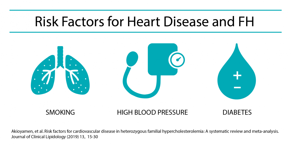 Risk Factors for Heart Disease and FH