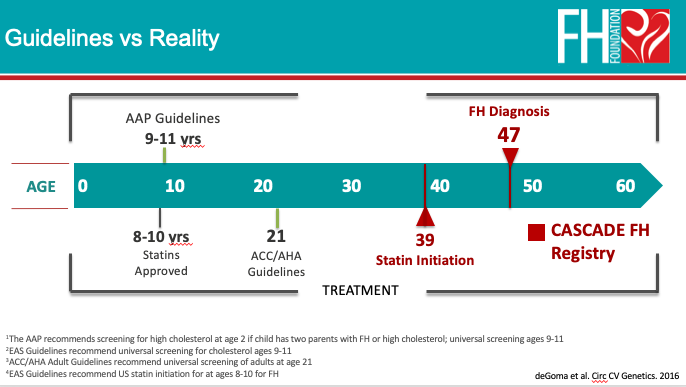 CASCADE FH Registry data guidelines vs reality in FH care - implementation science