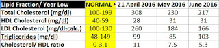 I started the Praluent in mid-April. the values for that month are before the shots.